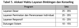 tabel layanan BP