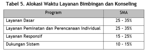 tabel layanan BP