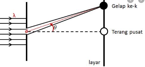 defraksi celah tunggal 1