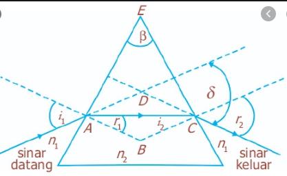 pembiasan prisma